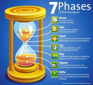the marketing hourglass
